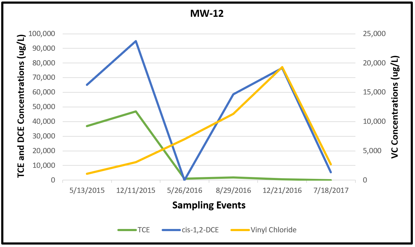 Figure 3. MW-12 CVOC Data
