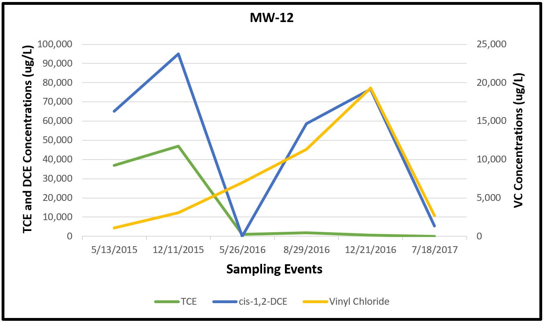 Figure 3. MW-12 CVOC Data