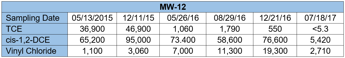 Table 2. CVOC Data for MW-12 (μg/L).