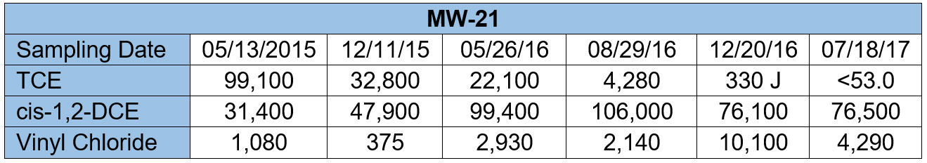 Table 4. CVOC Data for MW-21 (μg/L).