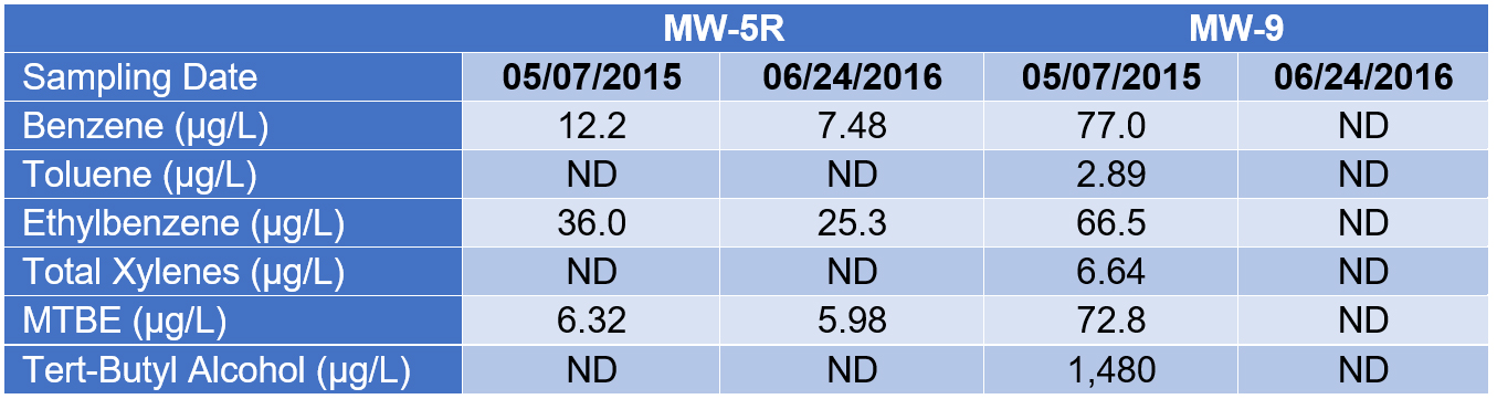 Table 2. VOC Data for MW-5R and MW-9